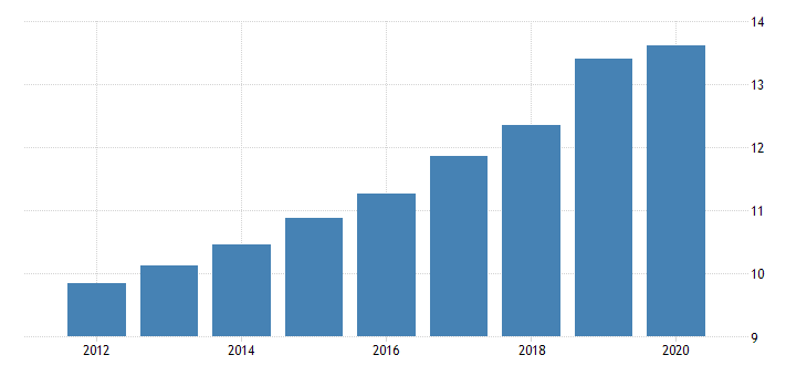 united states rental value of nonresidential fixed assets owned and used by nonprofit institutions serving households taxes on production and imports fed data