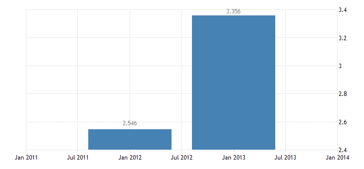 united states repayments on u s credits  other long term assets abroad bil of $ a na fed data