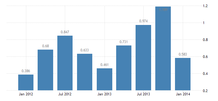 united states repayments on u s credits  other long term assets abroad bil of $ q nsa fed data