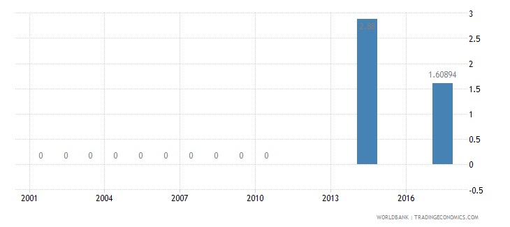 united states repeaters primary total percent of total enrollment wb data