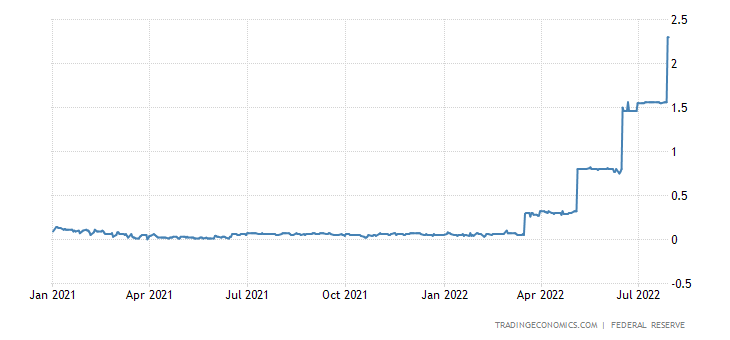 United States Overnight Repo Rate