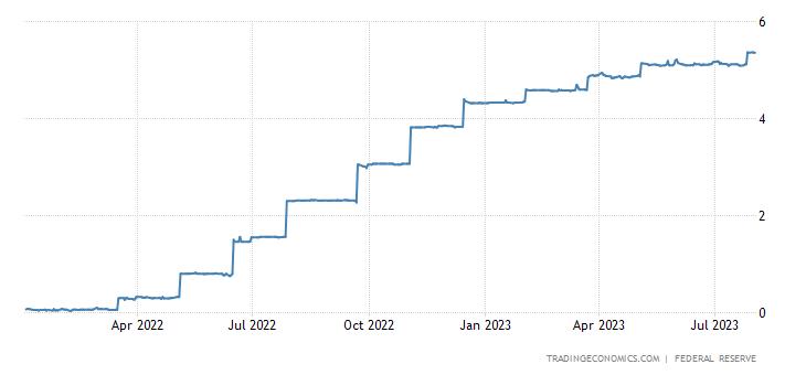 United States Overnight Repo Rate