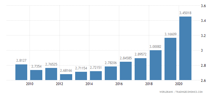 united states research and development expenditure percent of gdp wb data