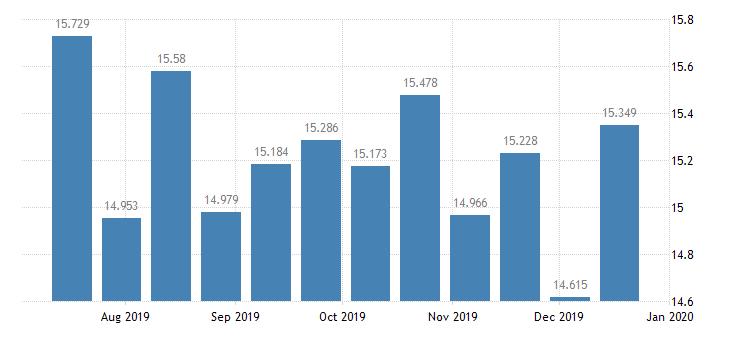 united states reserve adjustment magnitude ram bil of $ bw nsa fed data