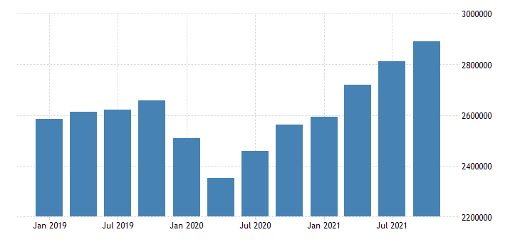 united states residence adjustment in alabama fed data