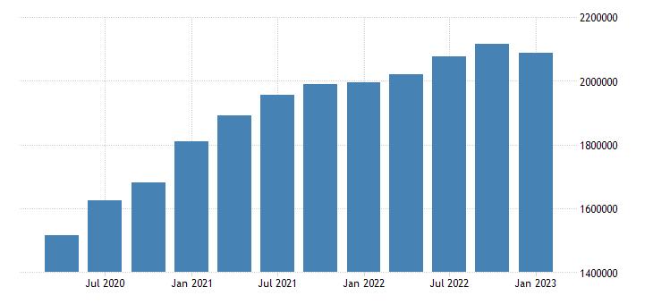 united states residence adjustment in arizona fed data