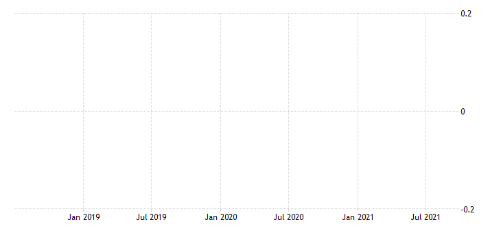 united states residence adjustment in hawaii fed data