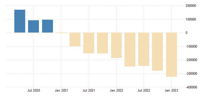 united states residence adjustment in nevada fed data