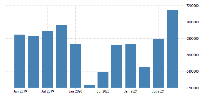united states residence adjustment in new hampshire fed data