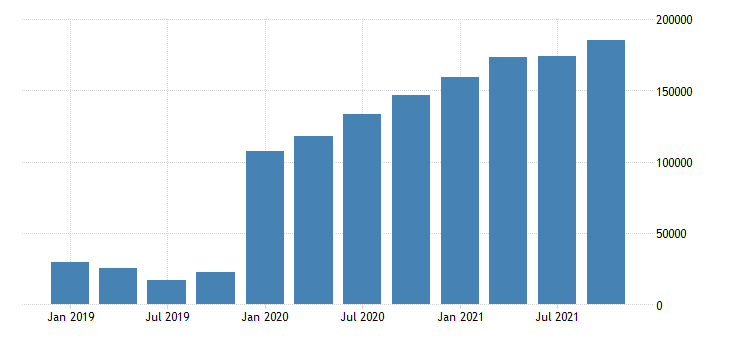 united states residence adjustment in new mexico fed data