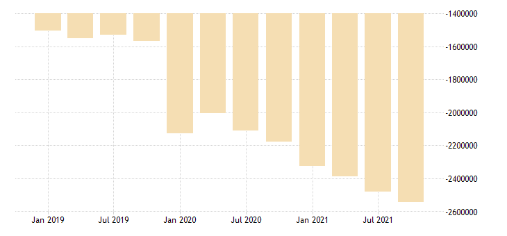 united states residence adjustment in north carolina fed data