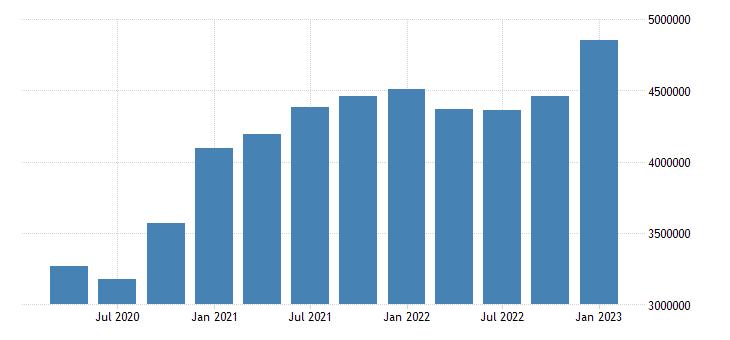 united states residence adjustment in rhode island fed data