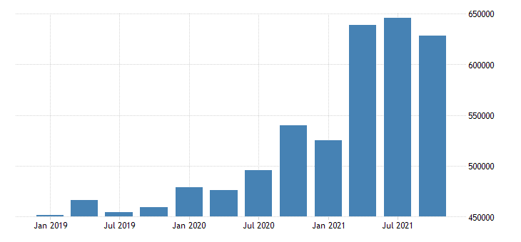 united states residence adjustment in vermont fed data