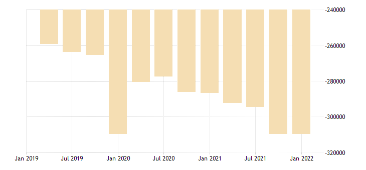 united states residence adjustment in wyoming fed data