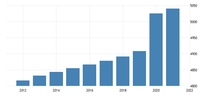 united states resident population in alabama thous of persons a na fed data