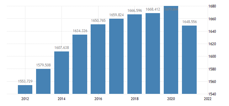 united states resident population in alameda county ca thous of persons a na fed data