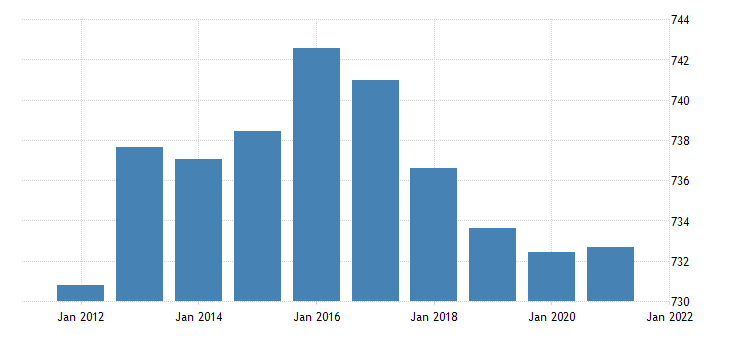 united states resident population in alaska thous of persons a na fed data