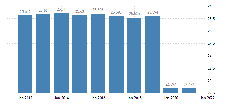 united states resident population in allen parish la thous of persons a na fed data