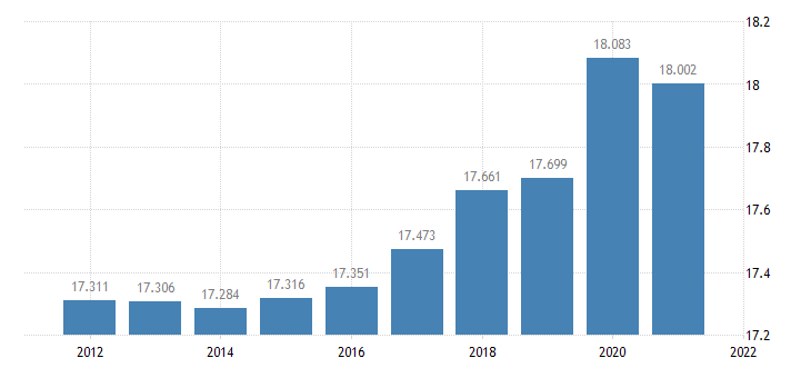 united states resident population in andrew county mo thous of persons a na fed data
