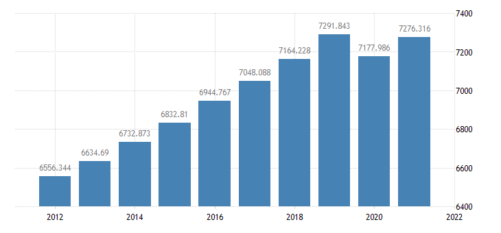 united states resident population in arizona thous of persons a na fed data