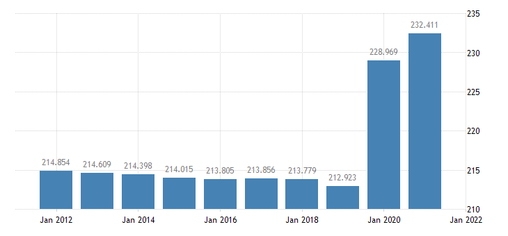 united states resident population in barnstable county ma thous of persons a na fed data