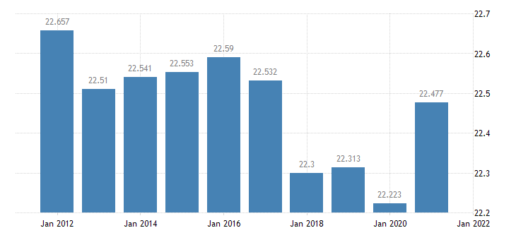 united states resident population in bibb county al thous of persons a na fed data