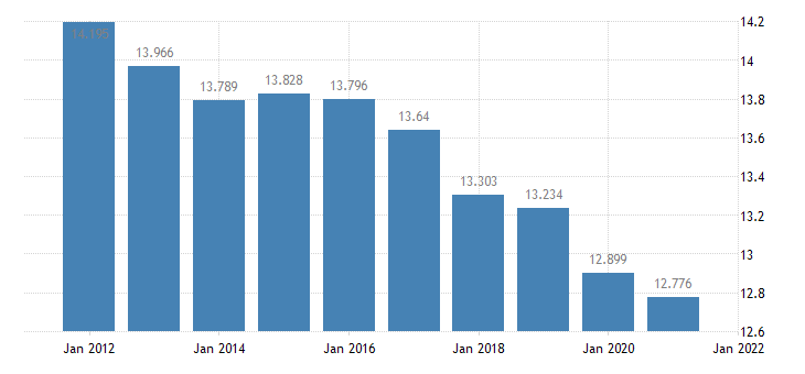 united states resident population in bienville parish la thous of persons a na fed data