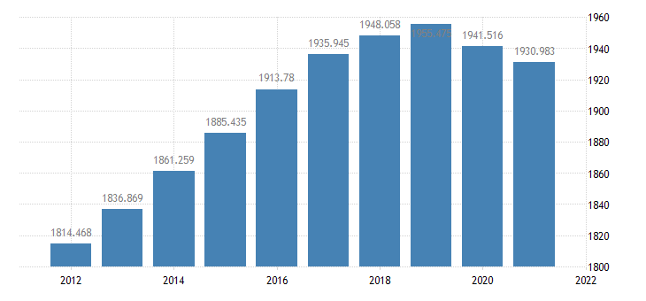 united states resident population in broward county fl thous of persons a na fed data