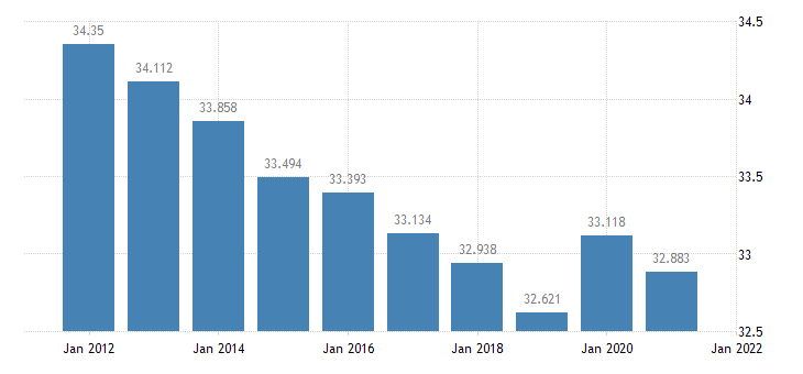 united states resident population in bureau county il thous of persons a na fed data