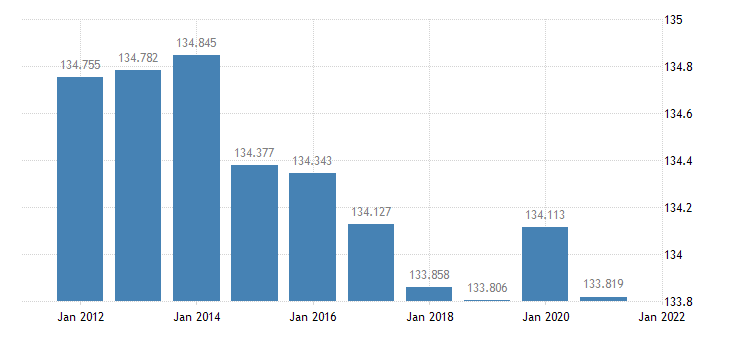 united states resident population in calhoun county mi thous of persons a na fed data