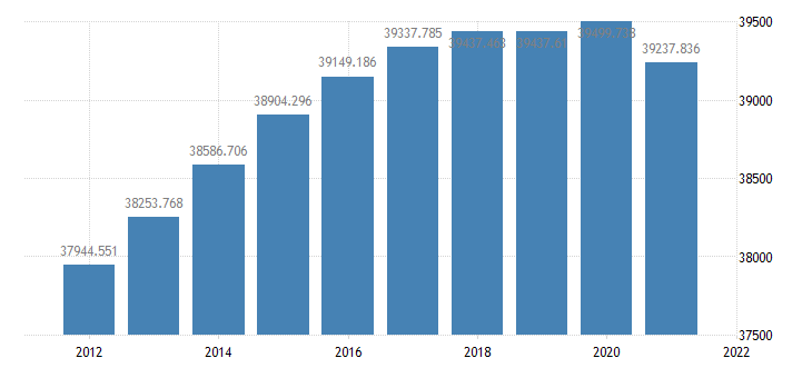 united states resident population in california thous of persons a na fed data