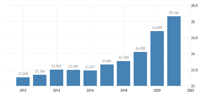 united states resident population in cassia county id thous of persons a na fed data