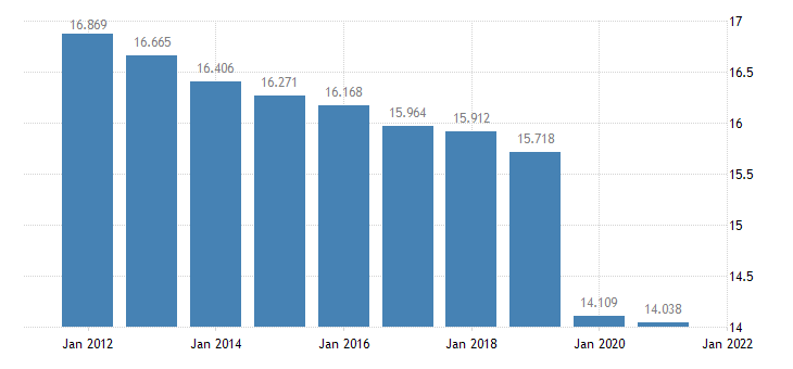 united states resident population in claiborne parish la thous of persons a na fed data