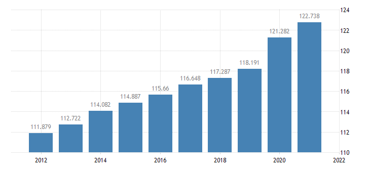 united states resident population in clark county in thous of persons a na fed data