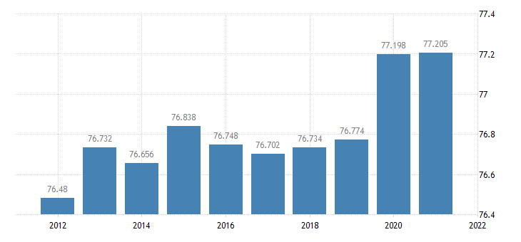 united states resident population in cole county mo thous of persons a na fed data