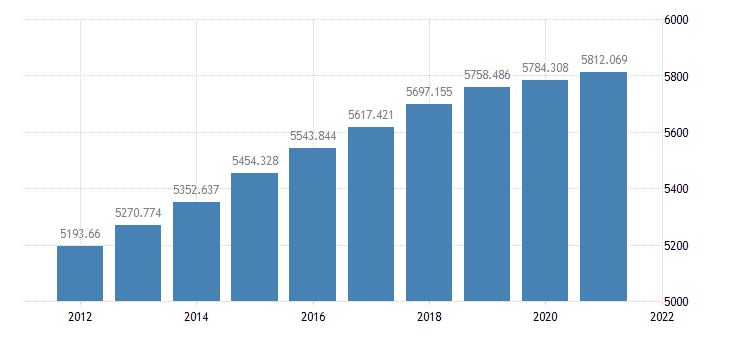 united states resident population in colorado thous of persons a na fed data