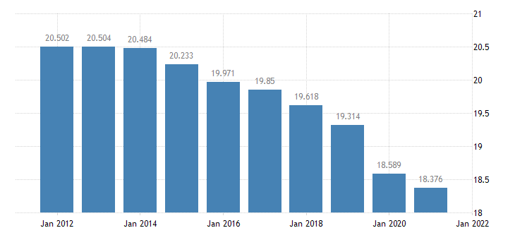 united states resident population in concordia parish la thous of persons a na fed data
