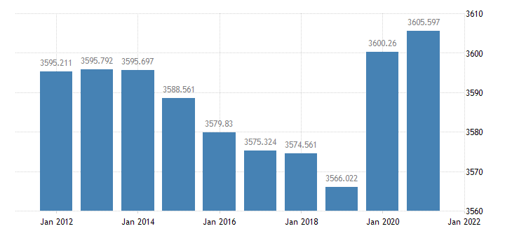 united states resident population in connecticut thous of persons a na fed data
