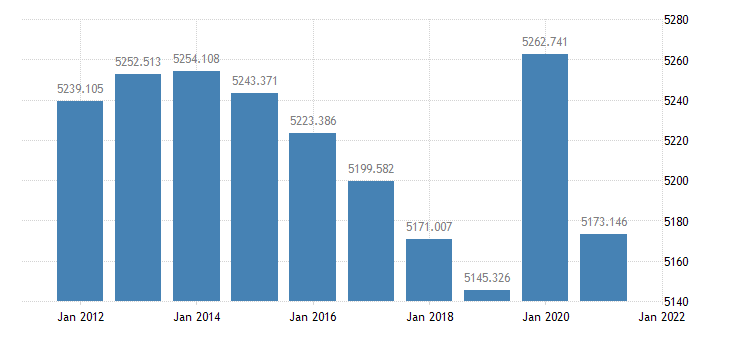 united states resident population in cook county il thous of persons a na fed data