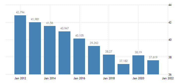 united states resident population in dallas county al thous of persons a na fed data