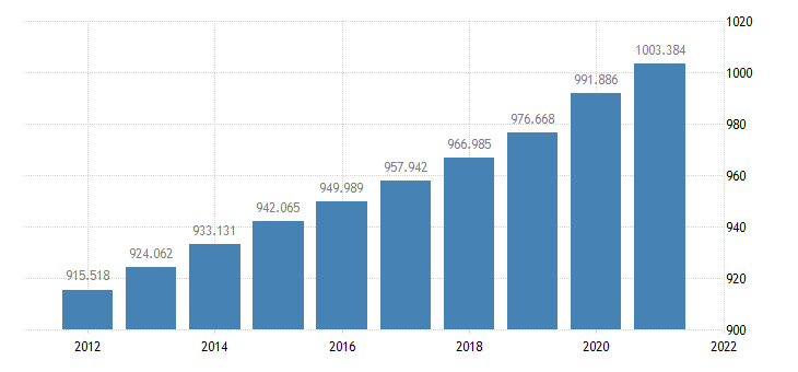 united states resident population in delaware thous of persons a na fed data