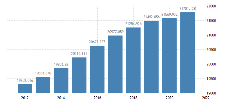 united states resident population in florida thous of persons a na fed data