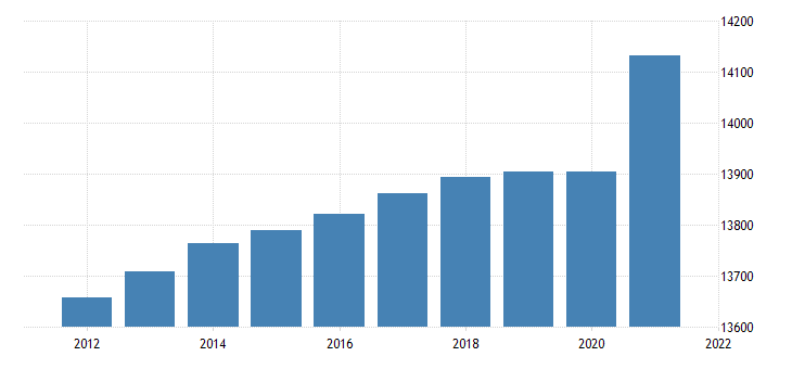 united states resident population in frb boston district thous of persons a na fed data