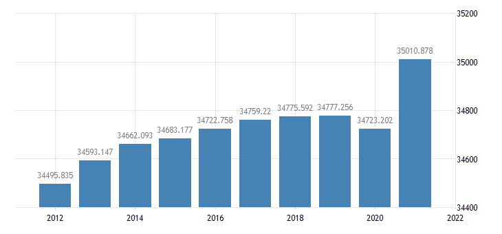 united states resident population in frb chicago district thous of persons a na fed data