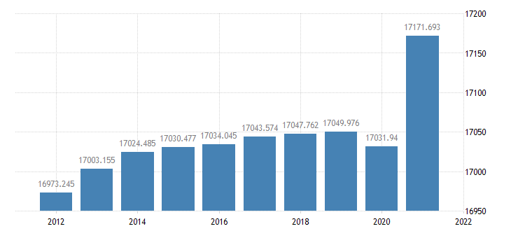 united states resident population in frb cleveland district thous of persons a na fed data