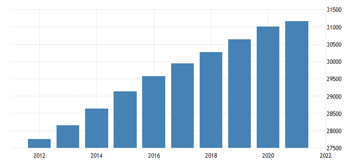 united states resident population in frb dallas district thous of persons a na fed data