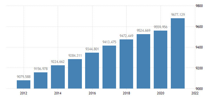 united states resident population in frb minneapolis district thous of persons a na fed data