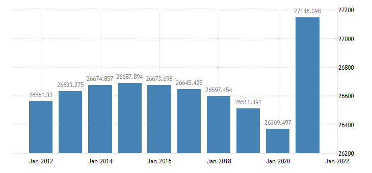 united states resident population in frb new york district thous of persons a na fed data