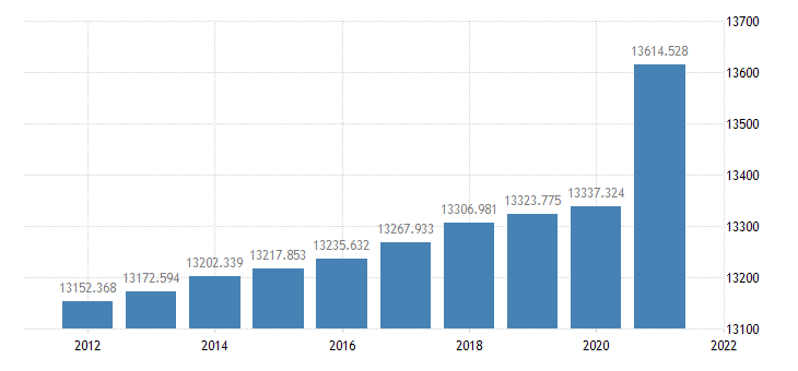 united states resident population in frb philadelphia district thous of persons a na fed data