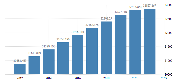 united states resident population in frb richmond division thous of persons a na fed data